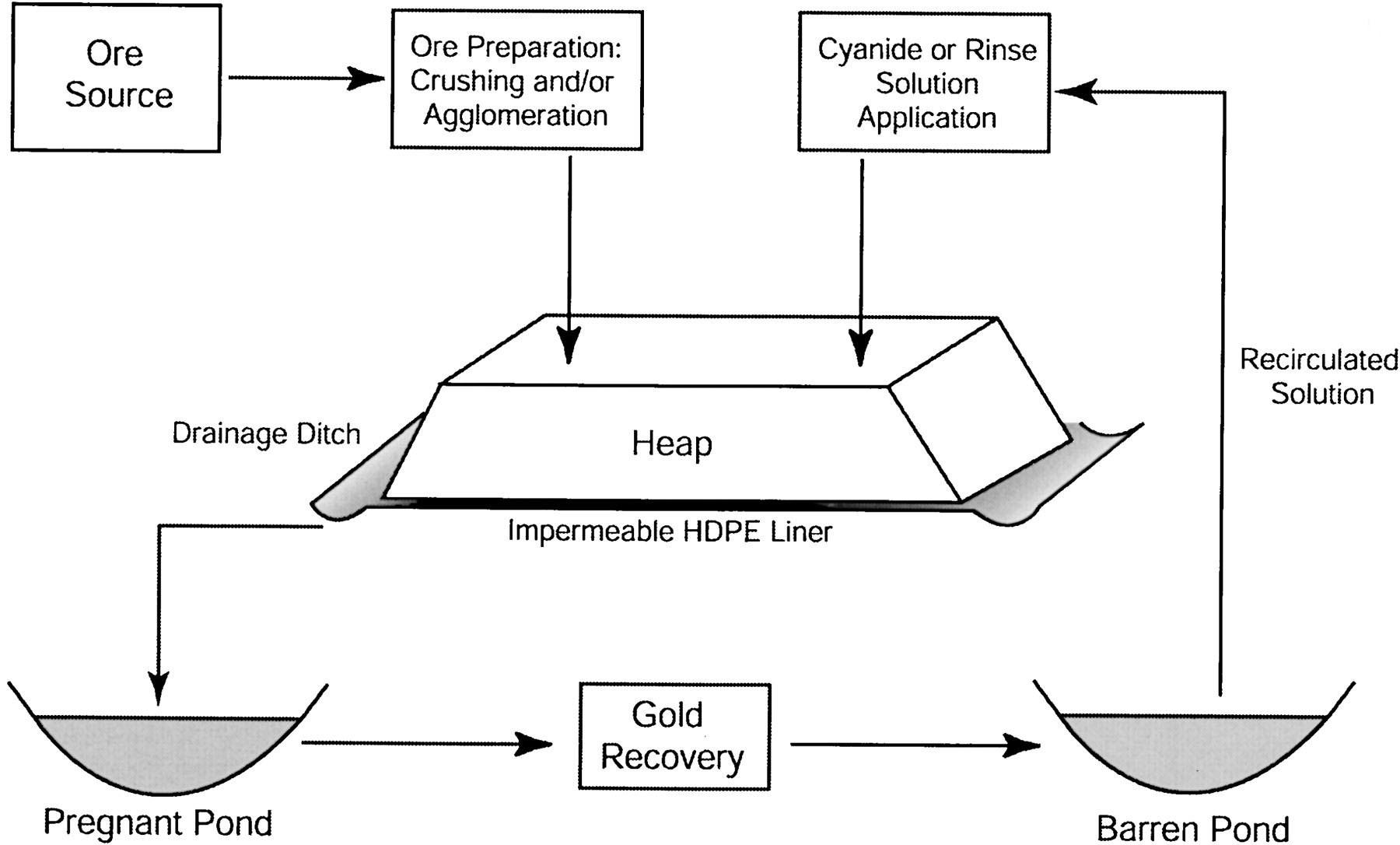 Gold Cyanidation Heap Leaching Process