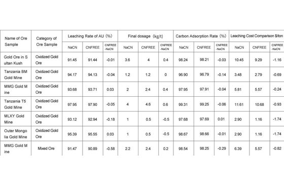 Summary of Test Results while Using NaCN and Gold Leaching Reagent