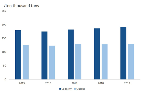 global production of sodium cyanide from 2015 to 2019